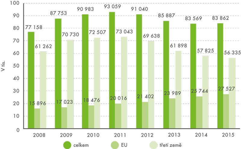 Cizinci sživnostenským oprávněním vletech 2008–2015