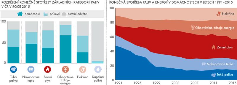 Konečná spotřeba paliv aenergií vČeské republice vletech 1991–2015 (v%)