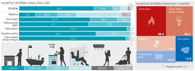 Rozdělení konečné spotřeby paliv aenergií vdomácnostech vroce 2015 (v%)