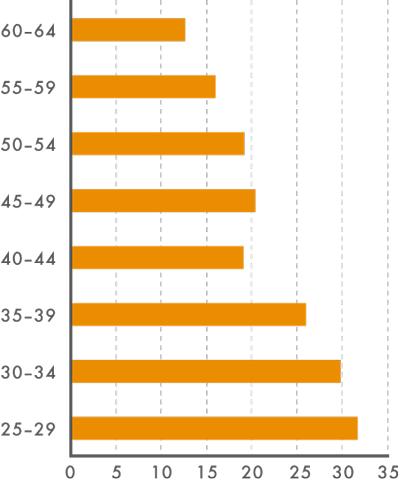 Podíl osob svysokoškolským vzděláním podle věku vroce 2015 (v%)