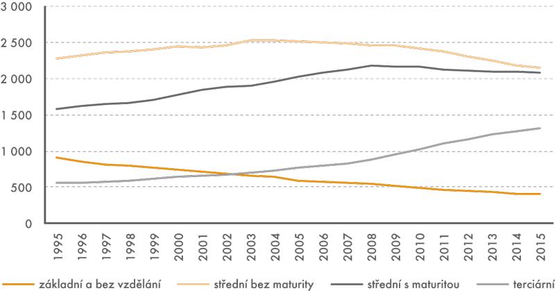 Vývoj počtu osob ve věku 25–64 let v letech 1995–2015 podle dosaženého stupně vzdělání