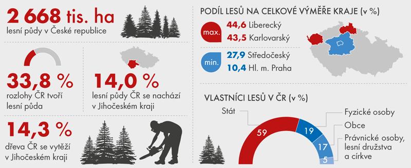 Lesy v ČR v roce 2015