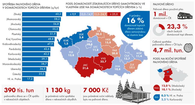 Spotřeba palivového dřeva v ČR v roce 2015