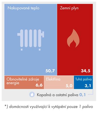 Zdroje energie pro vytápění bytů vČR vroce 2015* (v%)