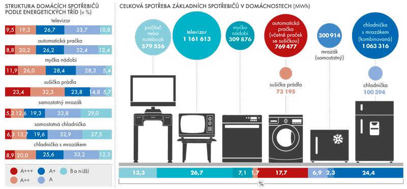 Domácí spotřebiče podle energetických tříd apodle spotřeby vroce 2015