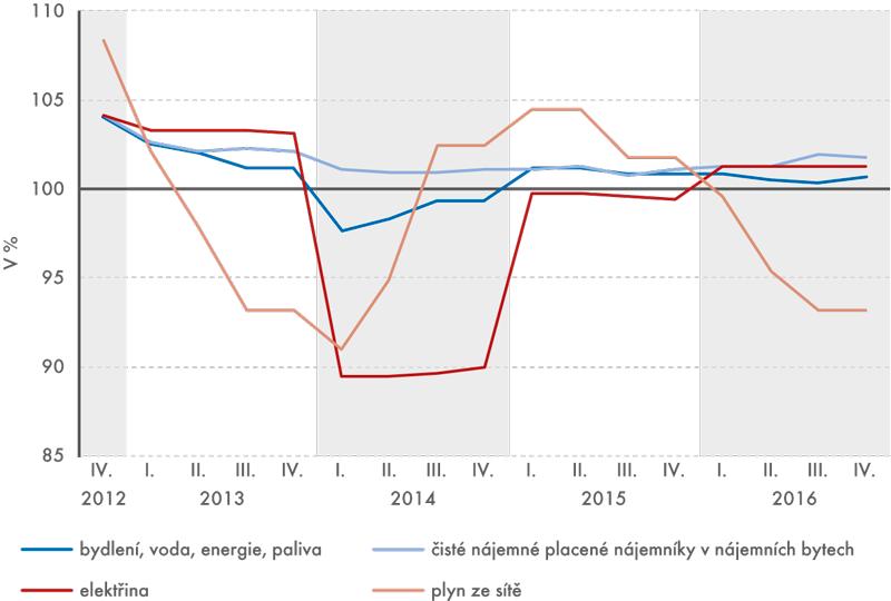 Indexy spotřebitelských cen (stejné období předchozího roku = 100)