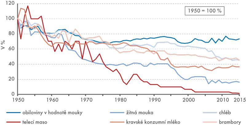 Vybrané potraviny sklesajícím trendem spotřeby