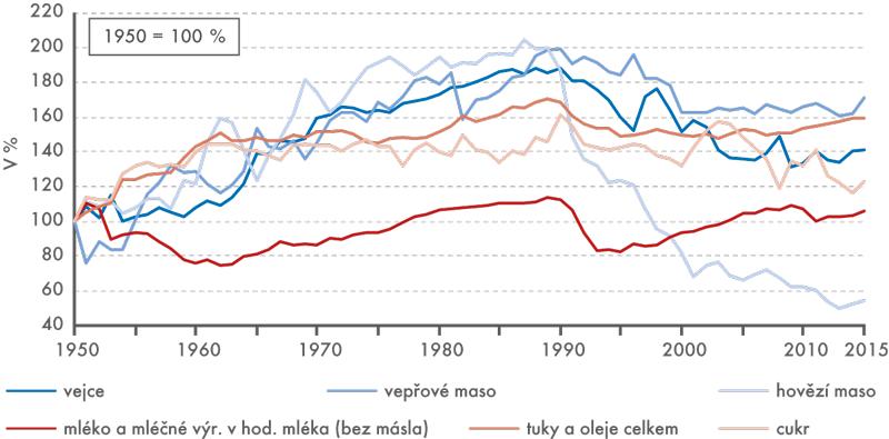 Vybrané potraviny smaximem spotřeby vletech 1987 až 1990