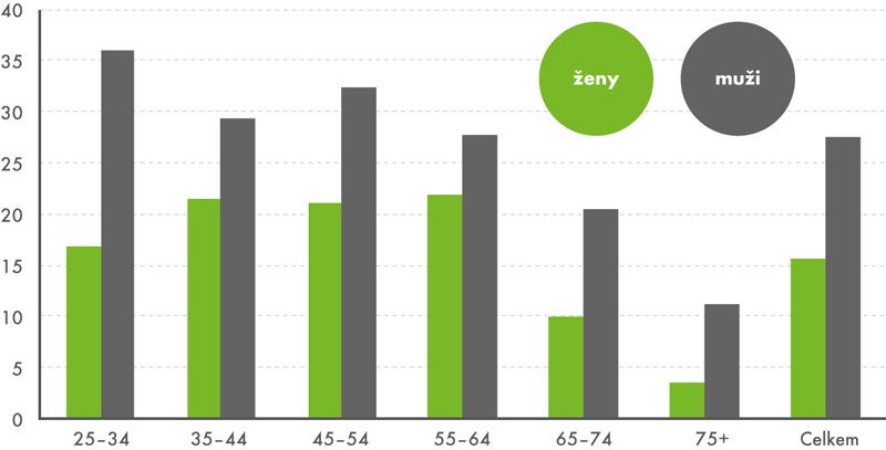 Podíl současných denních kuřáků vjednotlivých věkových kategoriích, 2014 (v%)