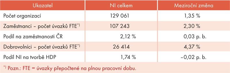 Přehled základních ukazatelů v SÚNI v roce 2014