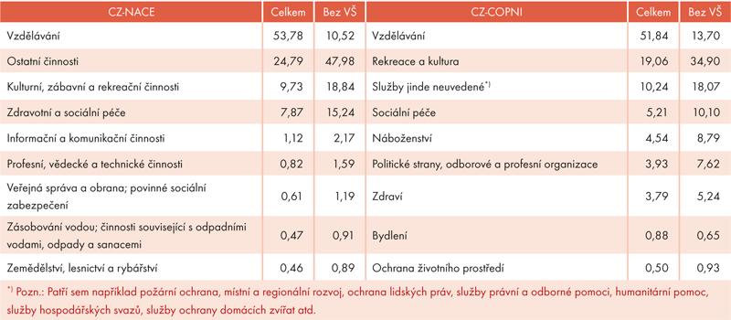 Klasifikace neziskových institucí podle ekonomické činnosti (CZ-NACE) a účelu (CZ-COPNI) v roce 2014 (v %)