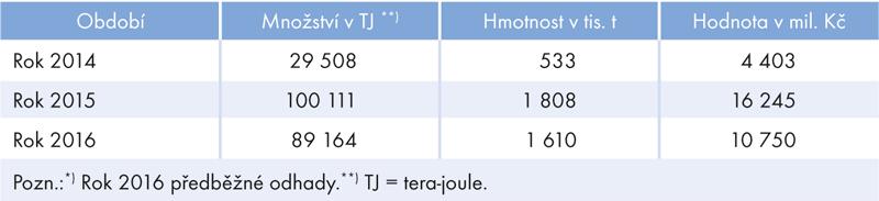 Změna množství, hmotnosti ahodnoty zemního plynu vletech 2014–2016*)