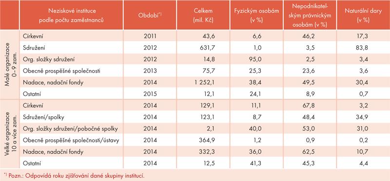 Dary poskytnuté neziskovými institucemi vobdobí 2011 až 2014