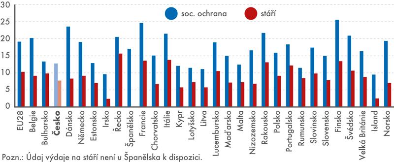 Výdaje na sociální ochranu astáří vroce 2015 (v% HDP)
