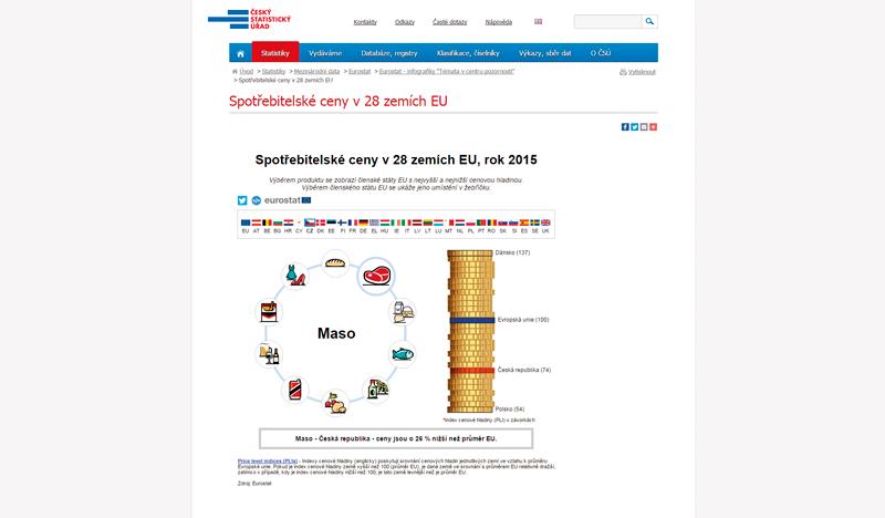 Eurostat: Spotřebitelské ceny vzemích EU vroce 2015