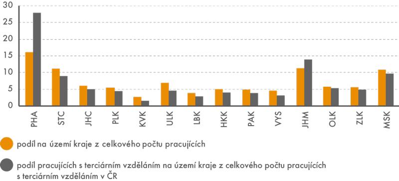Podíl pracujících na zaměstnanosti 25–64letých vČR podle kraje pracoviště (v%)