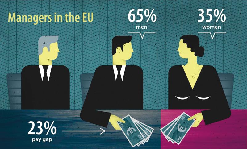 Eurostat: Zvedoucích pracovníků je třetina žen