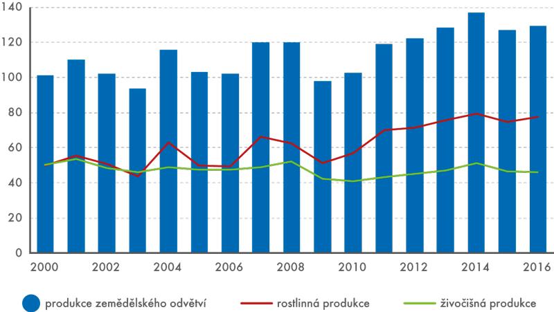 Vývoj produkce zemědělského odvětví vletech 2000–2016 (vmld.Kč, běžné ceny)