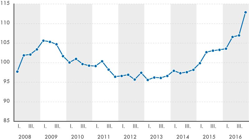 Index cen nových bytů (v%, 2010 = 100)