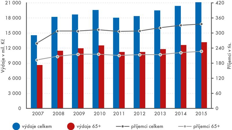 Průměrný měsíční počet příjemců aroční výdaje na příspěvek na péči, celkem apro osoby nad 65 let