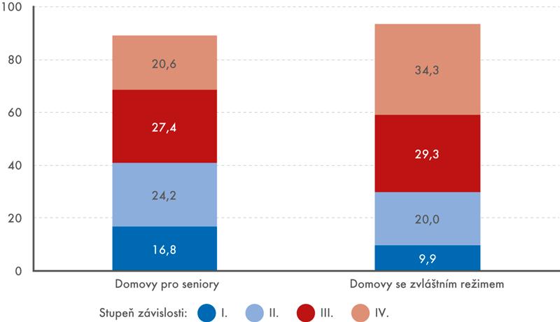 Struktura klientů domovů pro seniory adomovů se zvláštním režimem podle stupně závislosti, 2015 (v%)