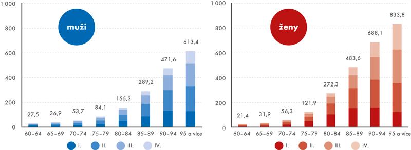Příjemci příspěvku na péči na 1000 obyvatel podle pohlaví, věku astupně závislosti, 2015