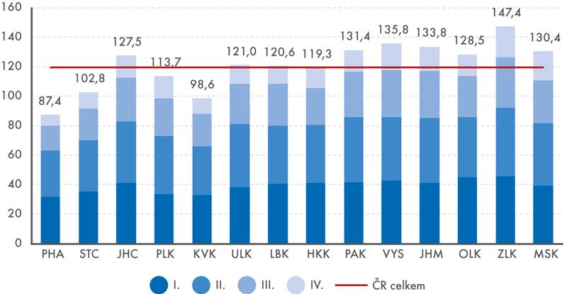 Příjemci příspěvku na péči nad 65 let na 1000 obyvatel podle stupně závislosti akraje, 2015