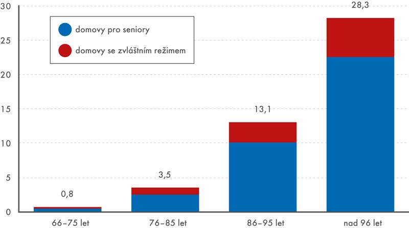 Klienti domovů pro seniory adomovů se zvláštním režimem na 100 obyvatel podle věku, 2015