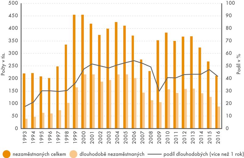 Počty nezaměstnaných, dlouhodobě nezaměstnaných ajejich podíl, 1993–2016