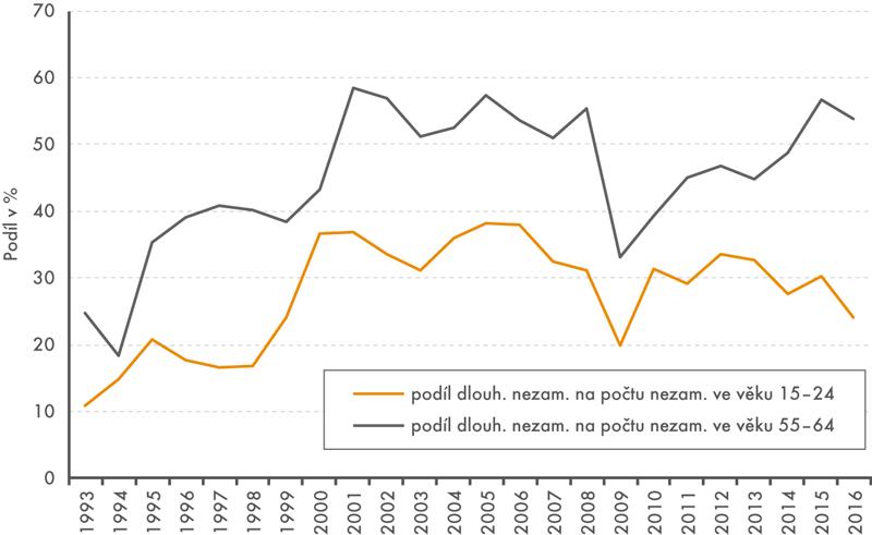 Podíl dlouhodobě nezaměstnaných na počtu nezaměstnaných ve vybraných věkových skupinách, 1993–2016