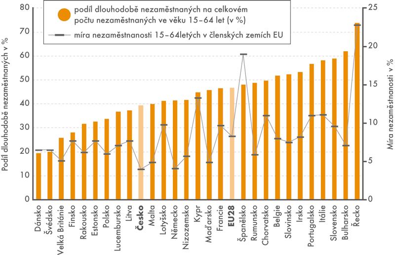 Podíl dlouhodobě nezaměstnaných amíra nezaměstanosti vEU28 vroce 2016