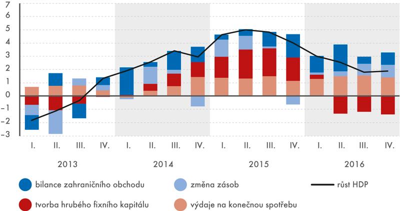Příspěvky jednotlivých složek (vp. b.) kmeziročnímu růstu HDP (v%, po vyloučení dovozů pro konečné užití)