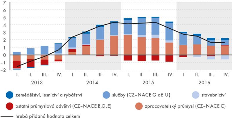 Příspěvky odvětví (vp. b.) kmeziročnímu růstu HPH (v%)