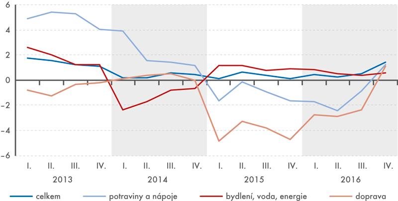 Meziroční růst spotřebitelských cen anejvýznamnějších složek spotřebního koše (v%)