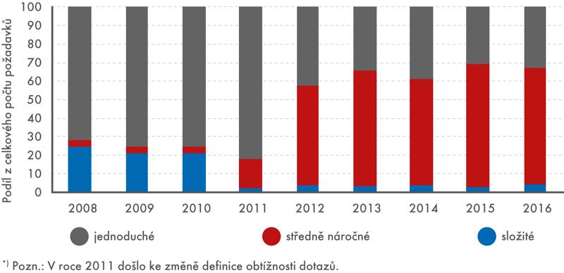 Složitost zakázek vletech 2008 až 2016*) (v%)