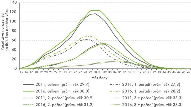 Míry plodnosti podle věku ženy apořadí dítěte, 2011 a2016