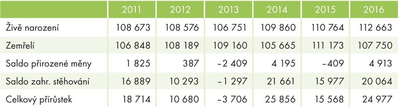 Pohyb obyvatelstva, 2011–2016