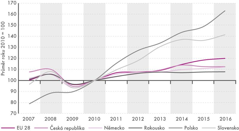 Tržby vdopravě vletech 2007–2016 (běžné ceny, očištěno od kalendářních vlivů)