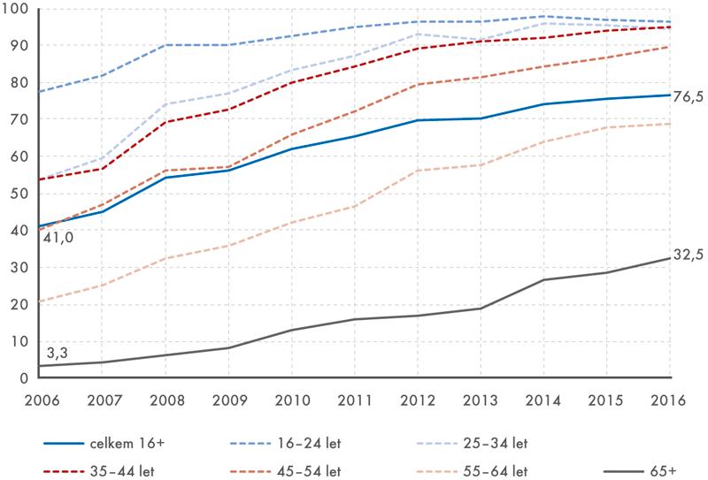 Uživatelé internetu vČR napříč věkovými skupinami vletech 2006–2016 (v%)