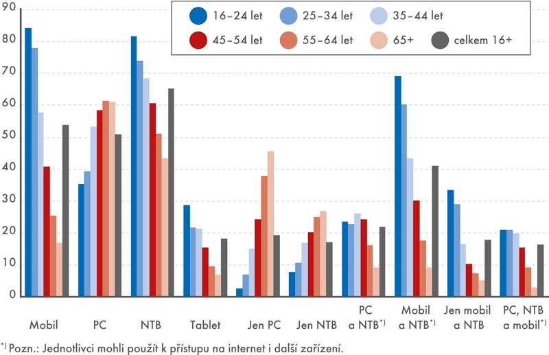 Využívání různých zařízení pro přístup kinternetu napříč věkovými skupinami (v%)