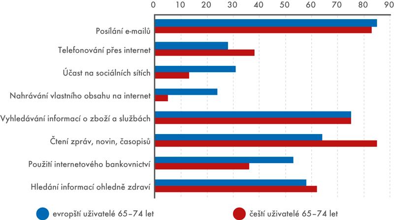 Činnosti na internetu zpohledu evropských ačeských uživatelů internetu mezi 65 a74 lety (v%)