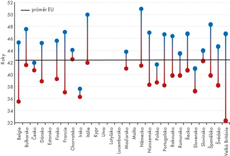Rozptyl věkového mediánu vregionech (NUTS2) podle zemí EU vroce 2016