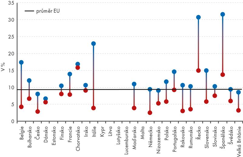 Rozptyl nezaměstnanosti vregionech (NUTS2) podle zemí EU vroce 2015