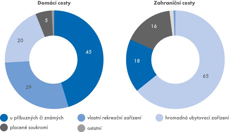 Struktura domácích azahraničních cest podle druhu ubytování vroce 2016 (v%)
