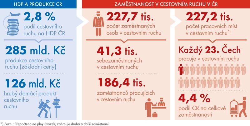 Ekonomický význam cestovního ruchu vČeské republice vroce 2015