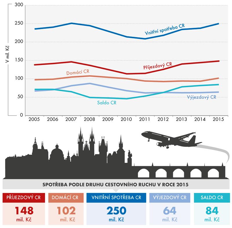 Spotřeba asaldo cestovního ruchu vČeské republice vletech 2005–2015