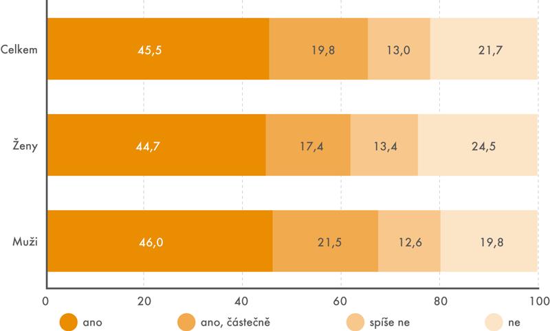 Uplatnění vzdělání 20–34letých mužů a žen v jejich zaměstnání v roce2016 (v %)