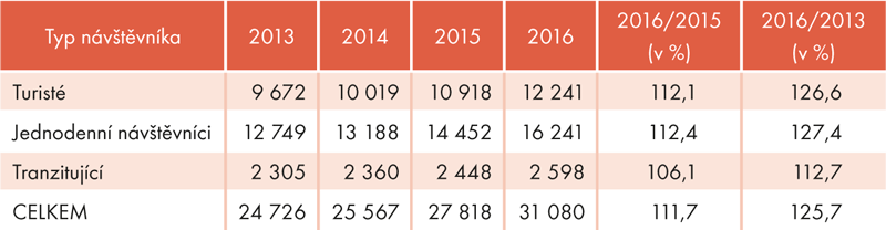 Odhad počtu zahraničních návštěvníků vČR (vtis.)