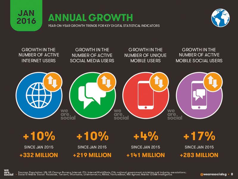 Hashmeta: Digitální svět na začátku roku 2016