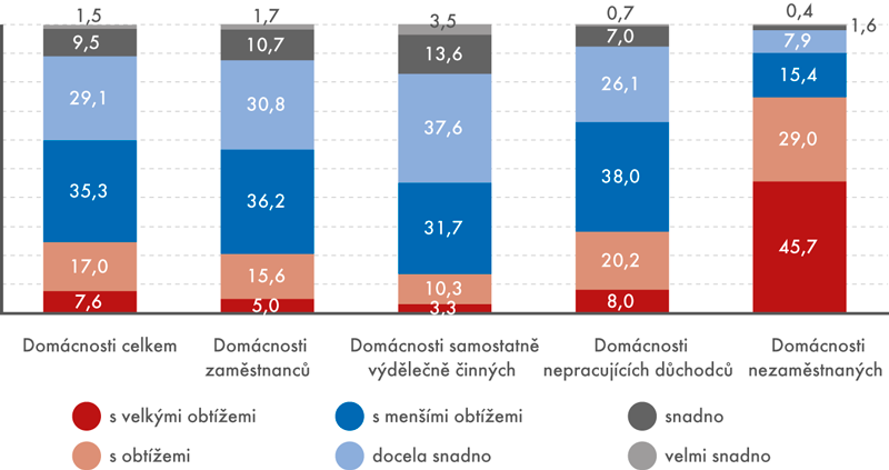 Jak domácnosti vycházely se svými příjmy v roce 2016 podle ekonomické aktivity osoby v čele domácnosti (v %)